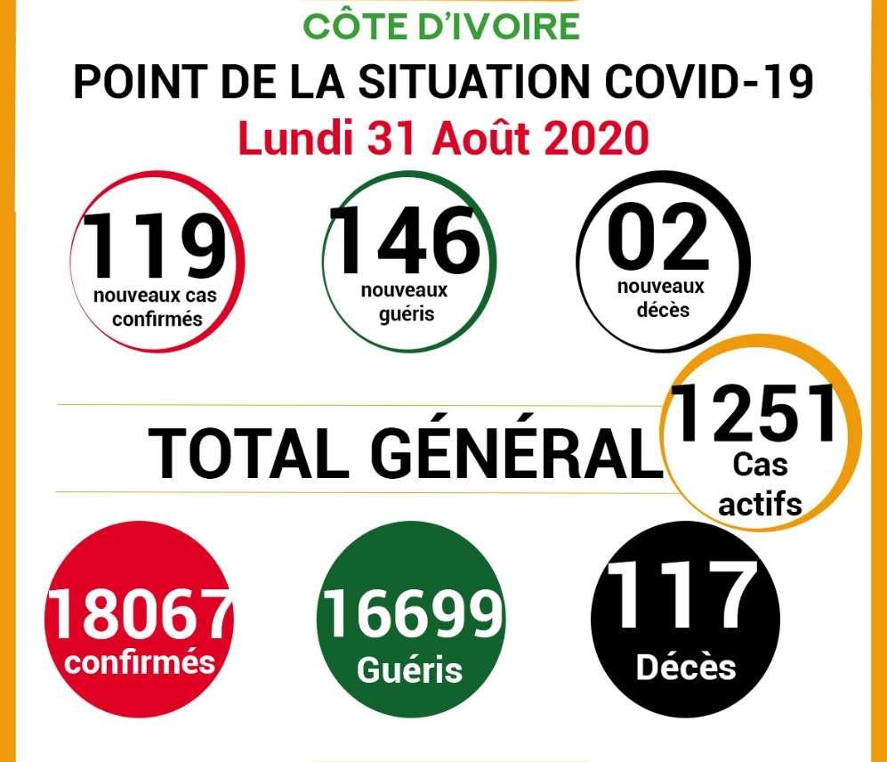 COVID-19: point de la situation de la  maladie à coronavirus du 31 Août 2020