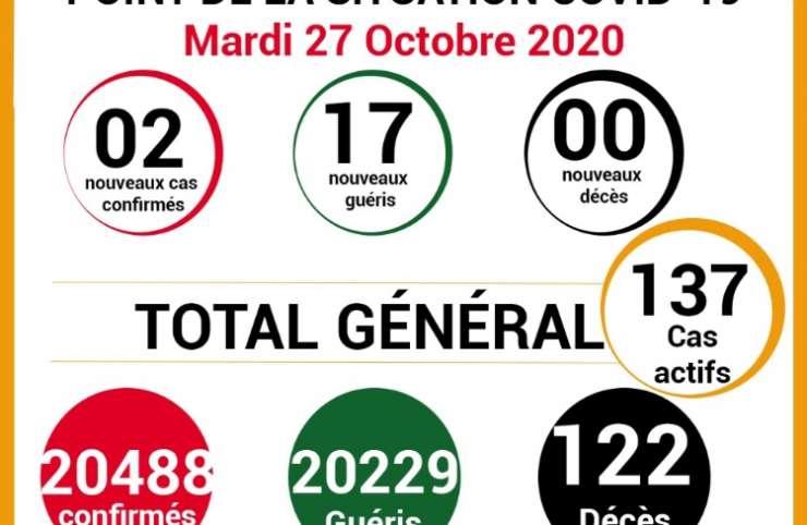 COVID-19: point de la situation de la maladie à coronavirus du 27 octobre 2020