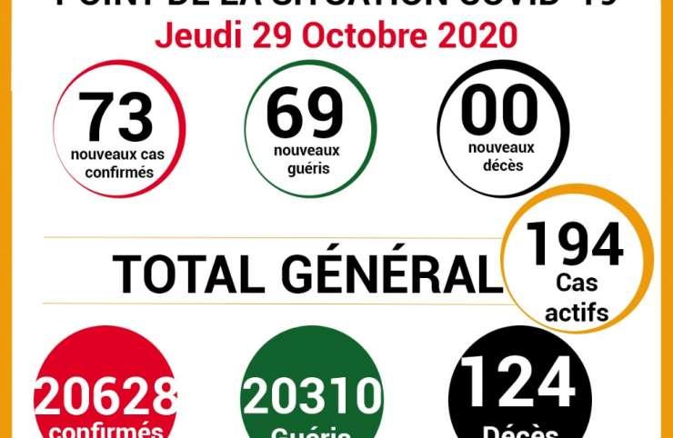 COVID-19: point de la situation de la maladie à coronavirus du 29 octobre 2020