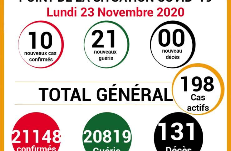 COVID-19: point de la situation de la maladie à coronavirus du 23 Novembre 2020