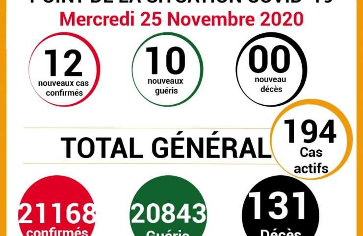 COVID-19: point de la situation de la maladie à coronavirus du 25 Novembre 2020