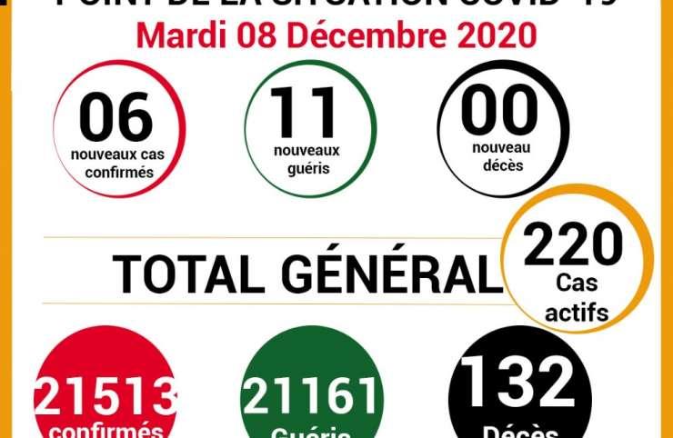 COVID-19: point de la situation de la maladie à coronavirus du 08 Décembre 2020