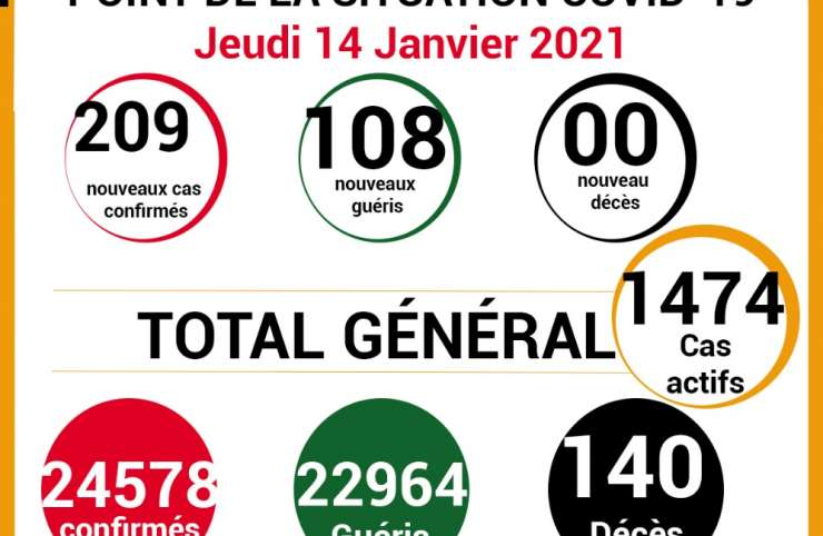 COVID-19: point de la situation de la maladie à coronavirus du 14 janvier 2021