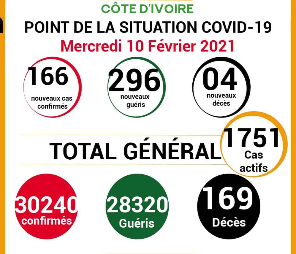COVID-19: point de la situation de la maladie à coronavirus du 10 février  2021
